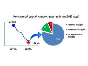 На брянских предприятиях за год произошло 11 смертельных несчастных случаев