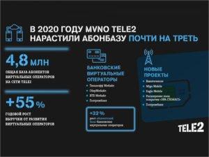 Виртуальные операторы Tele2 нарастили абонентскую базу почти на треть