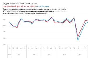 Рабочие настроения сотрудников брянских компаний вернулись на докризисный уровень — hh.ru