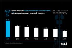 Оператор Tele2 остался самым быстрорастущим в мире несмотря на пандемию