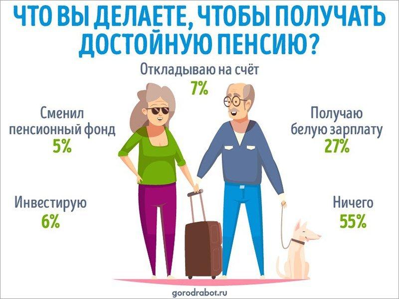 Больше половины россиян для увеличения пенсии не делает ничего — опрос
