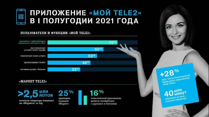 Миа рулит: пользователи «Мой Tele2» выбирают предложения искусственного интеллекта