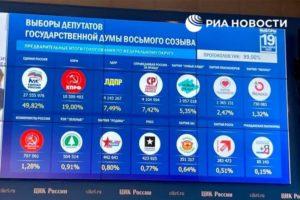 Центризбирком обработал 99% протоколов на выборах в Госдуму: прошли пять партий