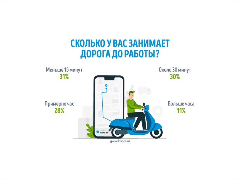 Две трети россиян тратят на дорогу до работы меньше получаса