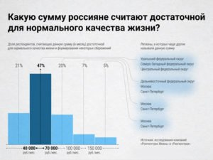 Россиянам для того, чтобы прожить, достаточно 40 тыс. рублей — опрос